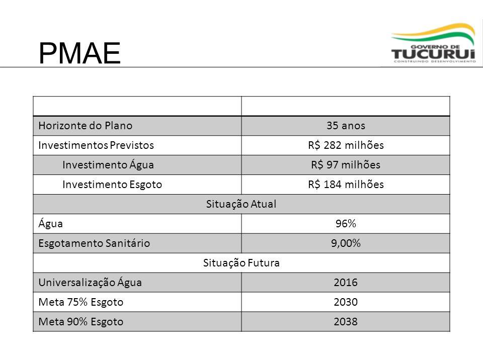 PMAE Horizonte do Plano 35 anos Investimentos Previstos R$ 282 milhões