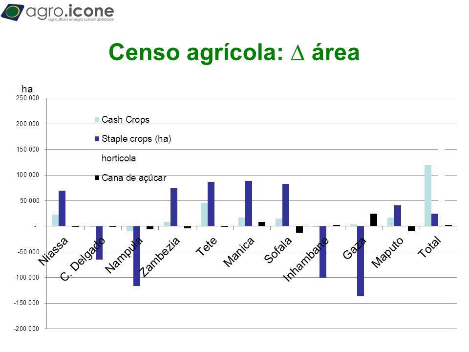 Censo agrícola: ∆ área ha