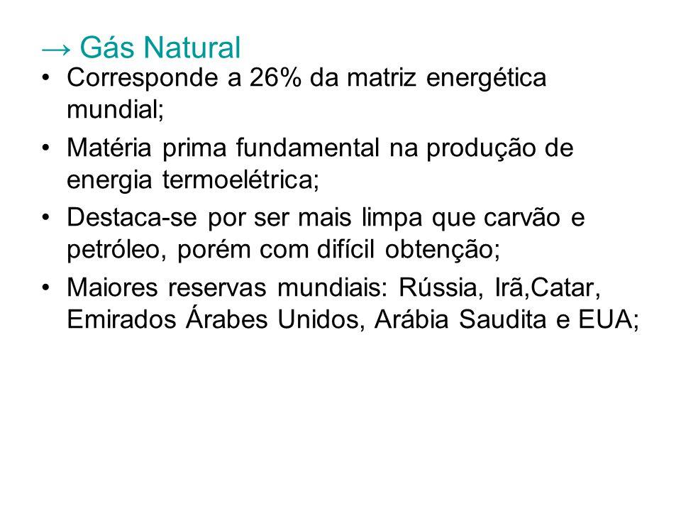 → Gás Natural Corresponde a 26% da matriz energética mundial;