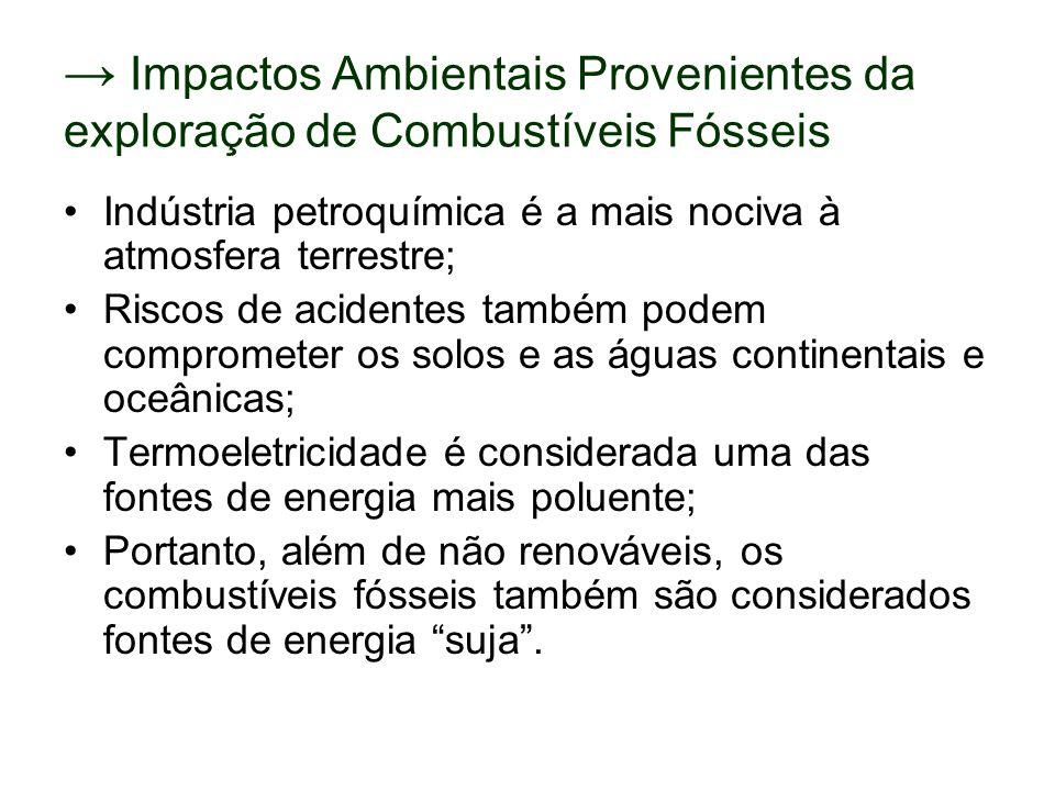 → Impactos Ambientais Provenientes da exploração de Combustíveis Fósseis