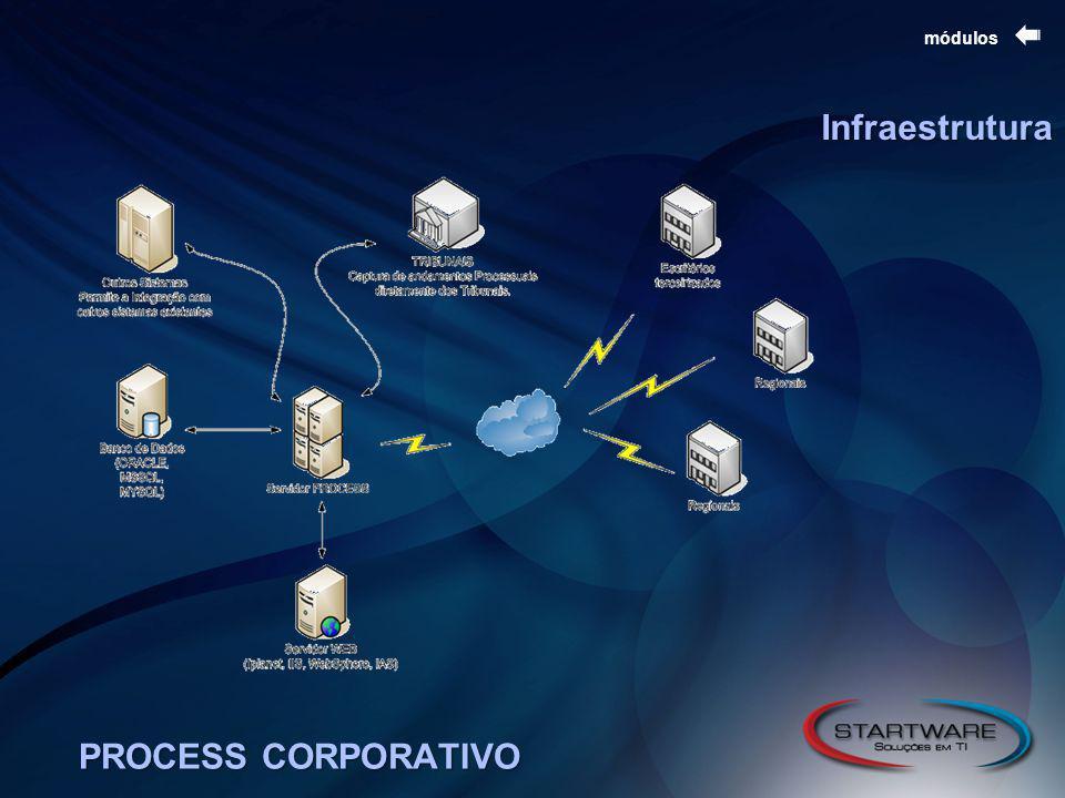 módulos Infraestrutura CONTROLE DE ATENDIMENTO PROCESS CORPORATIVO
