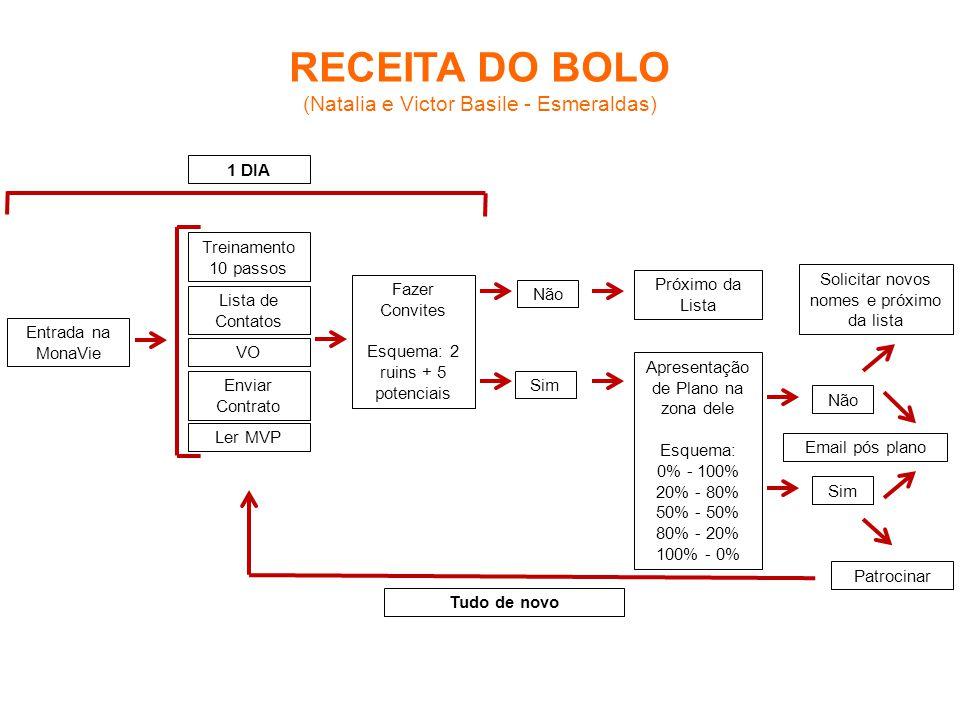 RECEITA DO BOLO (Natalia e Victor Basile - Esmeraldas) 1 DIA