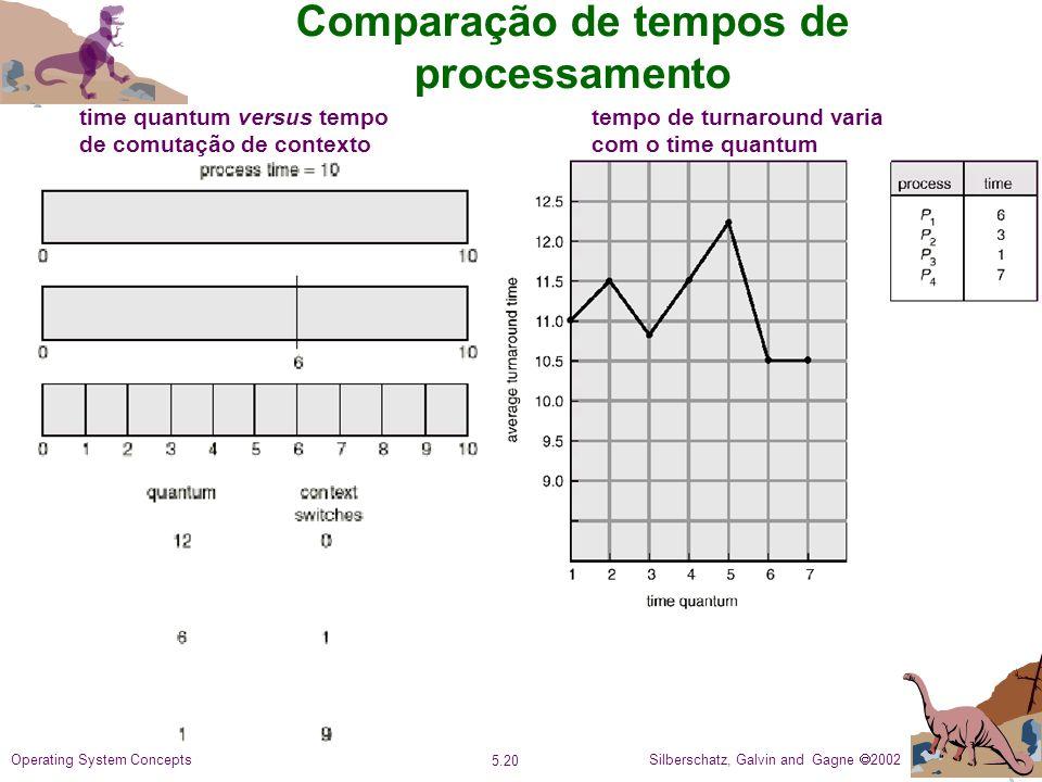 Comparação de tempos de processamento