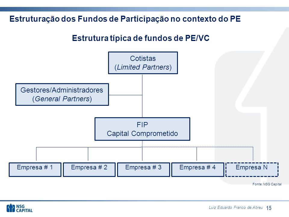 Estrutura típica de fundos de PE/VC