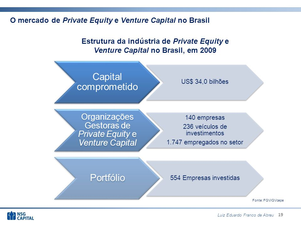 Organizações Gestoras de Private Equity e Venture Capital
