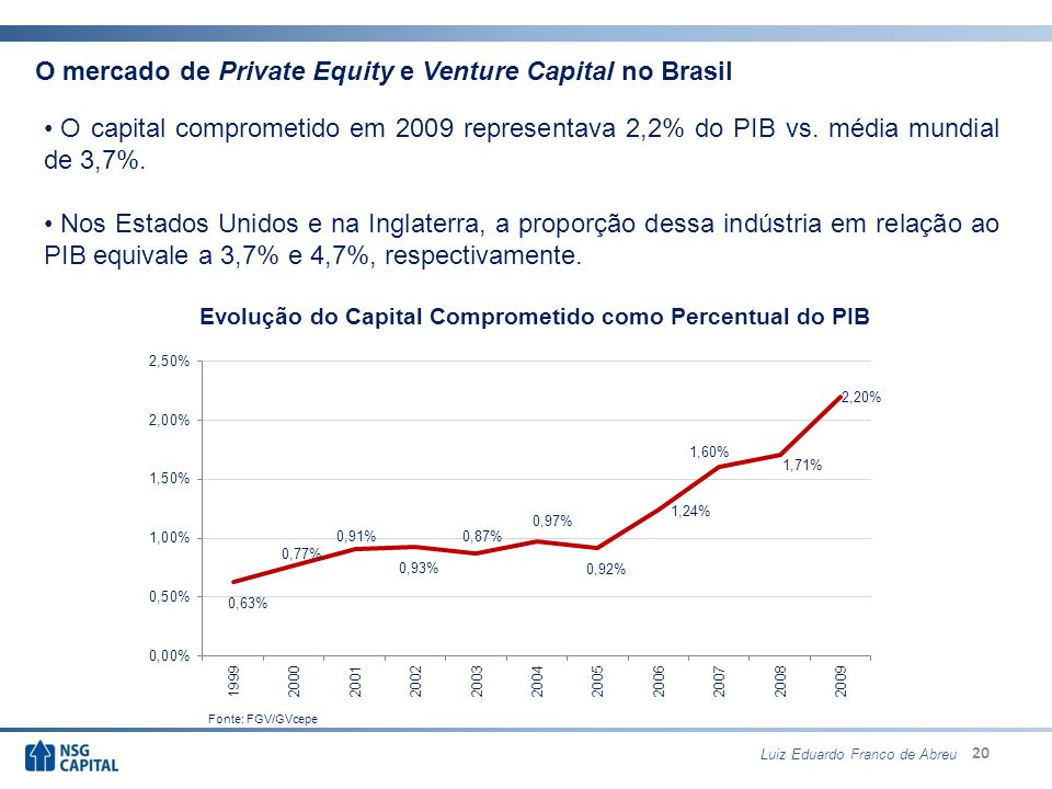 Evolução do Capital Comprometido como Percentual do PIB
