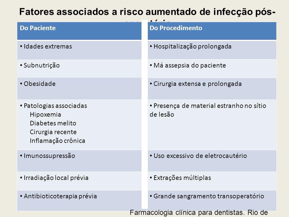 Fatores associados a risco aumentado de infecção pós-operatória