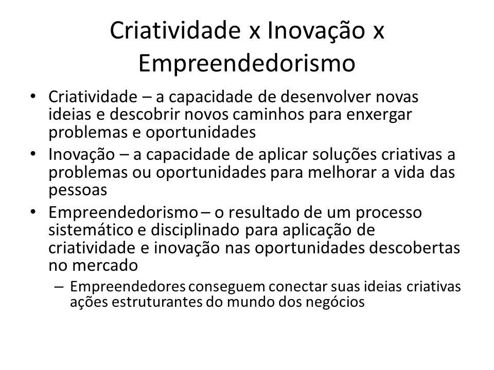 Criatividade x Inovação x Empreendedorismo