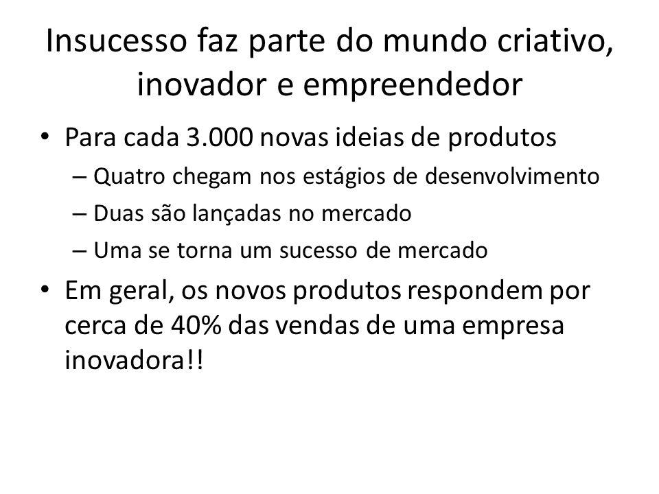 Insucesso faz parte do mundo criativo, inovador e empreendedor