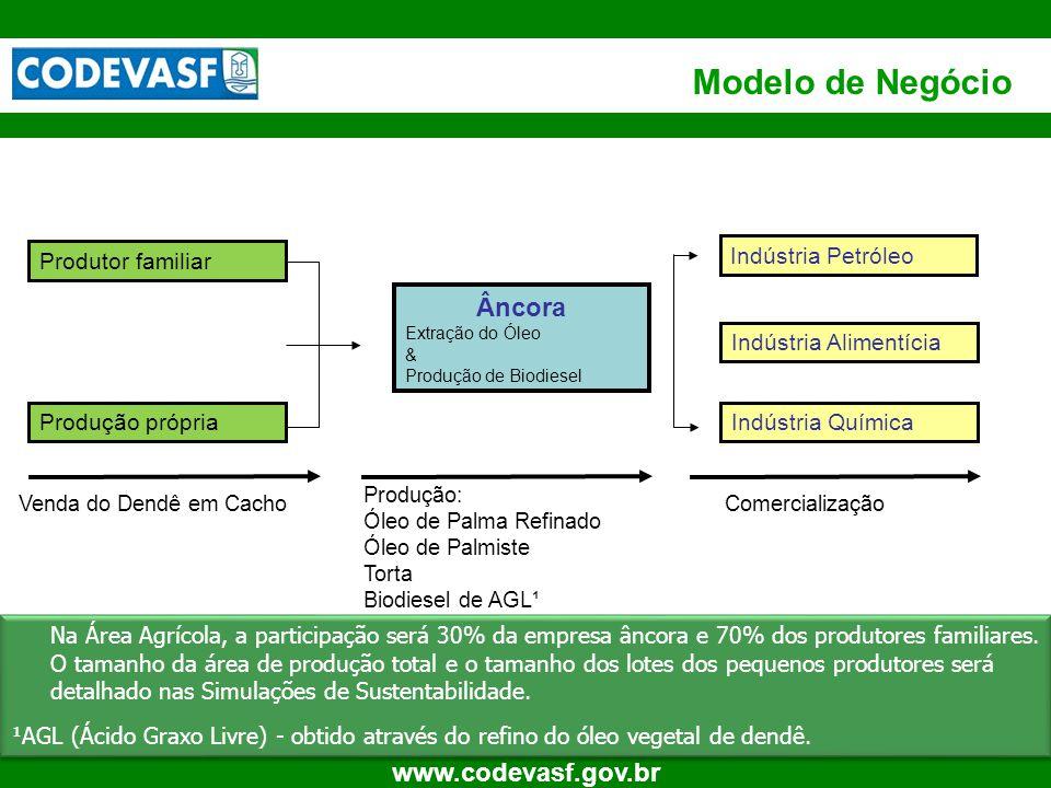 Modelo de Negócio Âncora Produtor familiar Indústria Petróleo