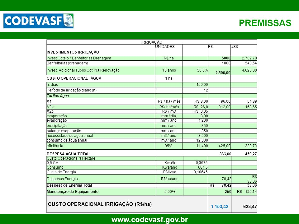 PREMISSAS CUSTO OPERACIONAL IRRIGAÇÃO (R$/ha) 20 1.153,42 623,47