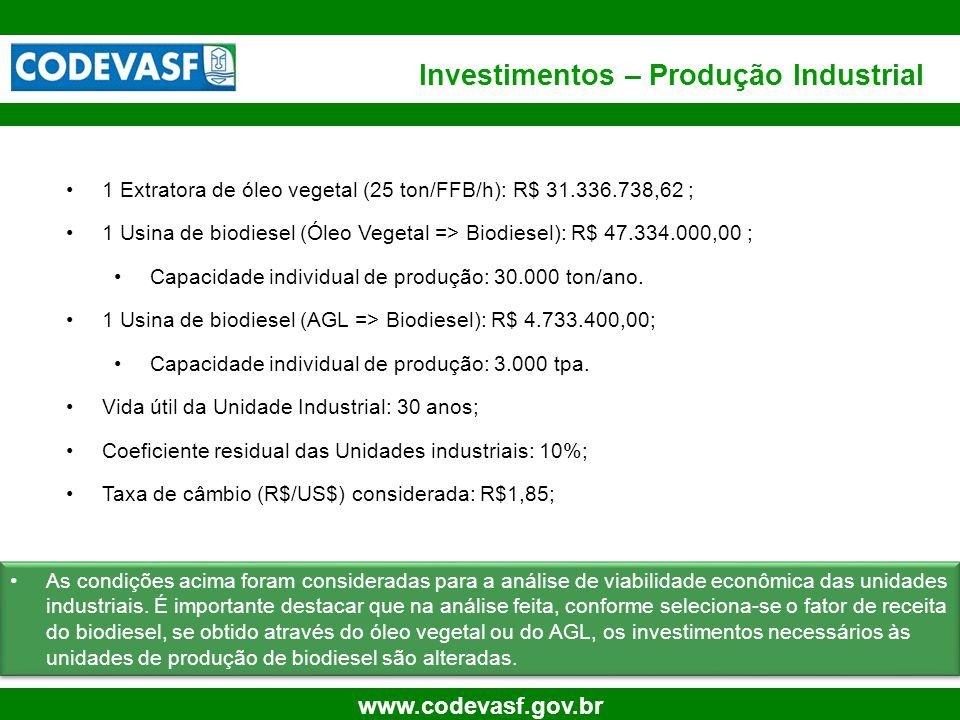 Investimentos – Produção Industrial