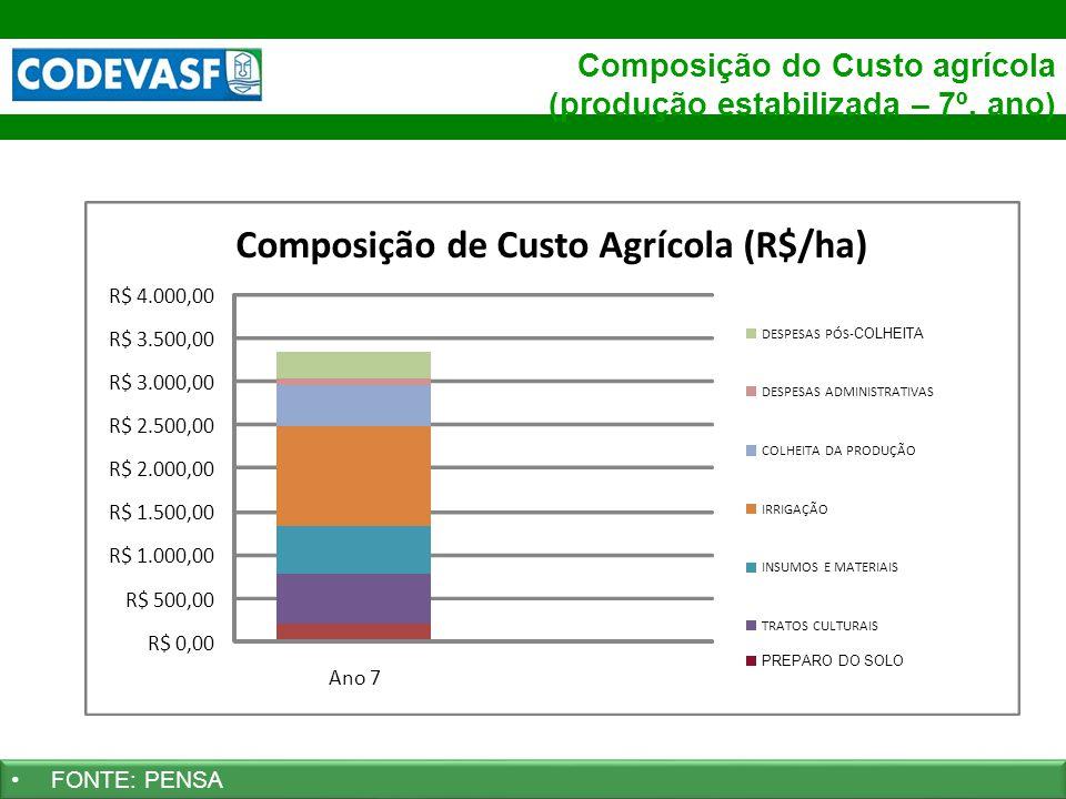 Composição de Custo Agrícola (R$/ha)