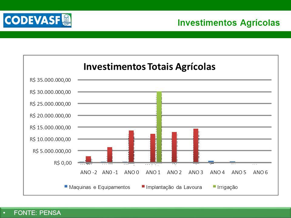 Investimentos Agrícolas