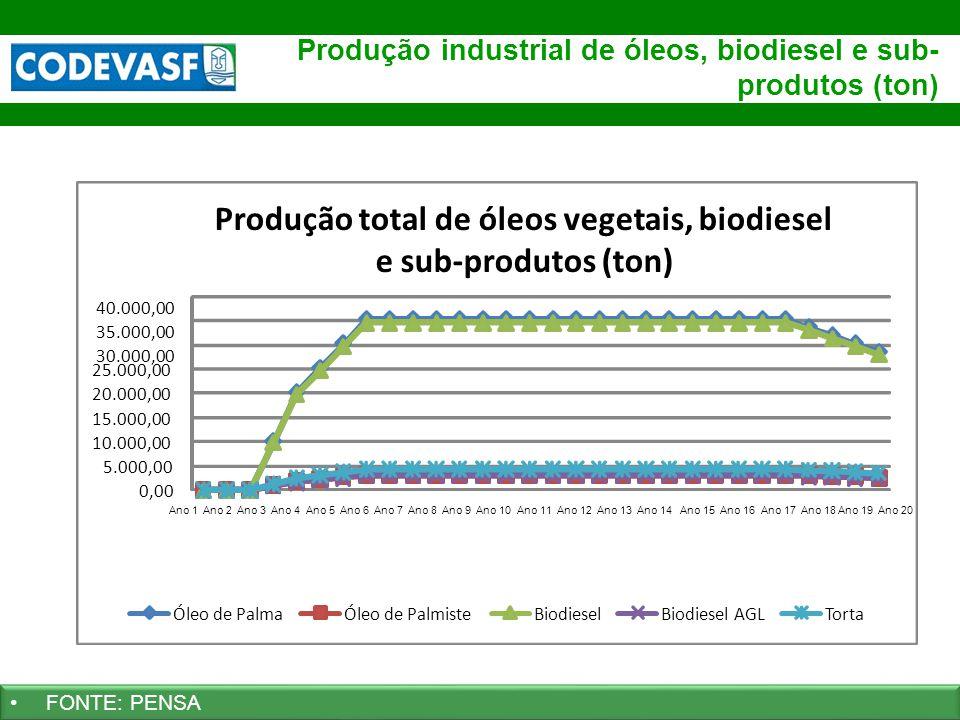 Produção industrial de óleos, biodiesel e sub-produtos (ton)