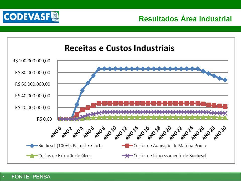 Resultados Área Industrial