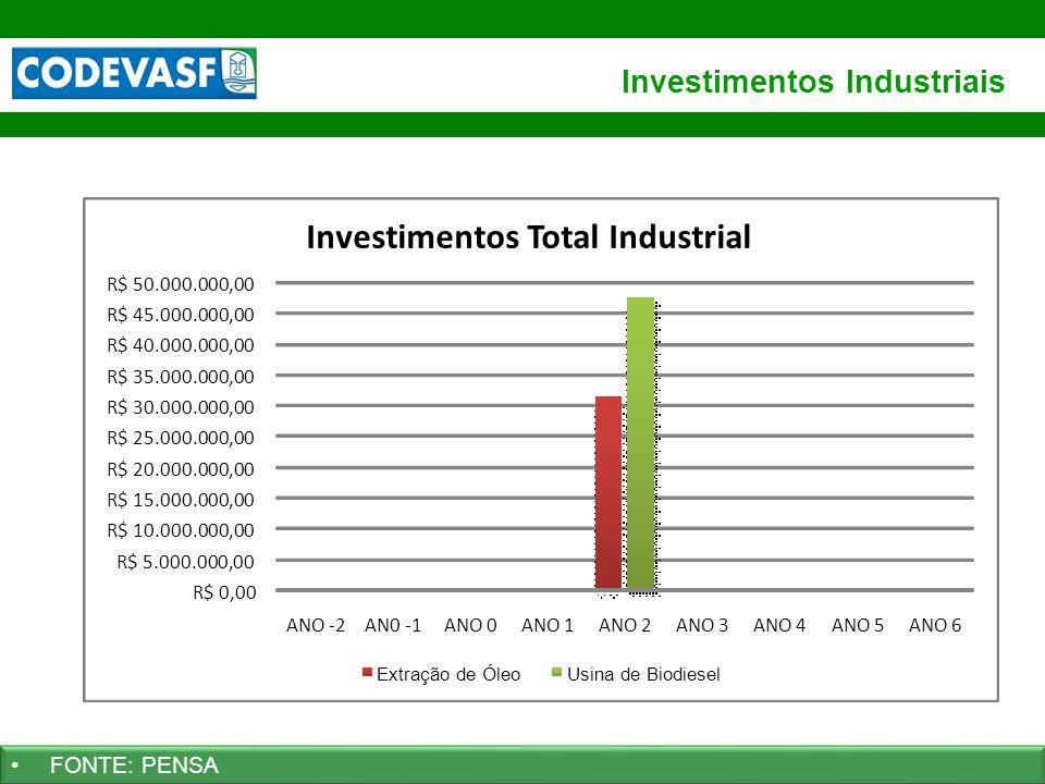 Investimentos Industriais