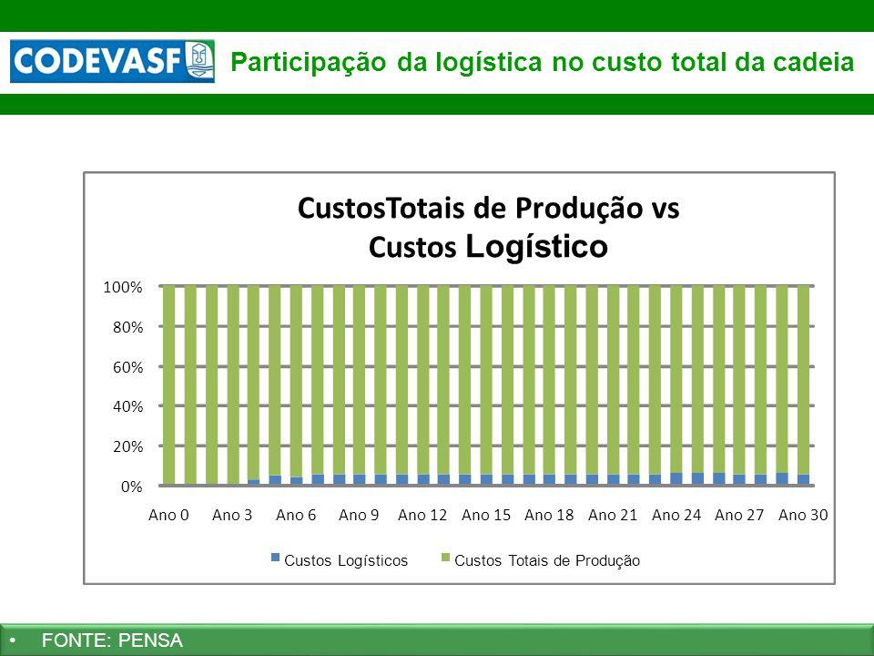 Participação da logística no custo total da cadeia