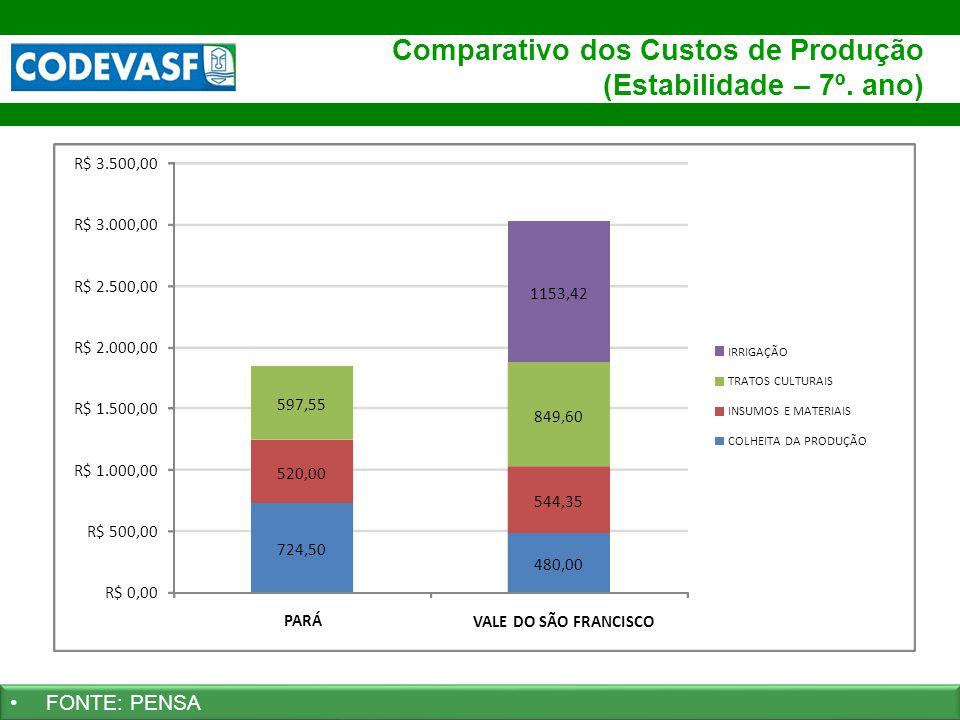 Comparativo dos Custos de Produção (Estabilidade – 7º. ano)