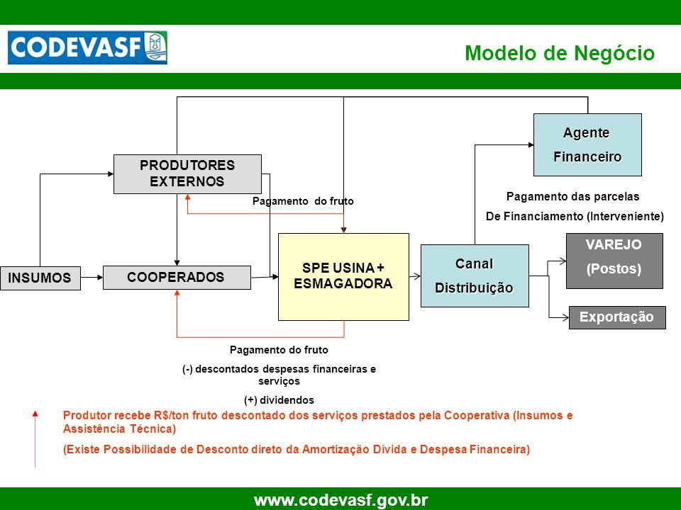 Modelo de Negócio Agente Financeiro PRODUTORES EXTERNOS VAREJO