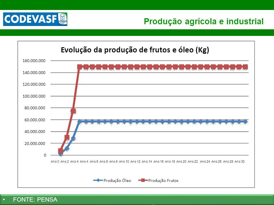Produção agrícola e industrial