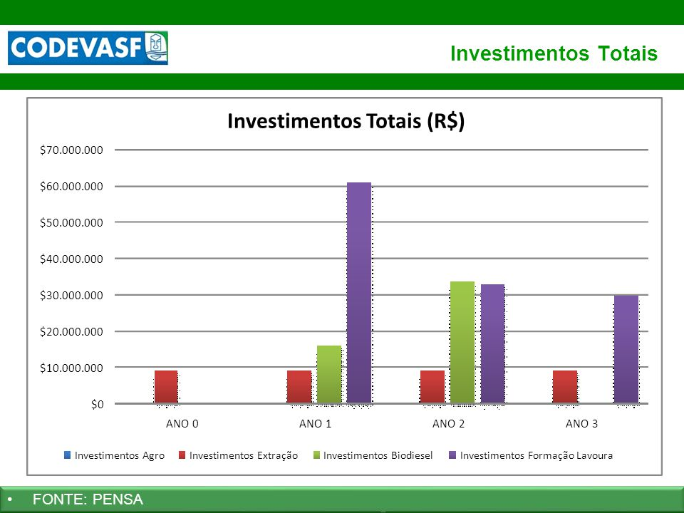 Investimentos Totais (R$)