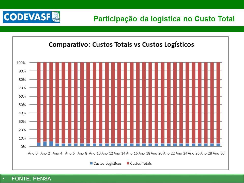 Participação da logística no Custo Total
