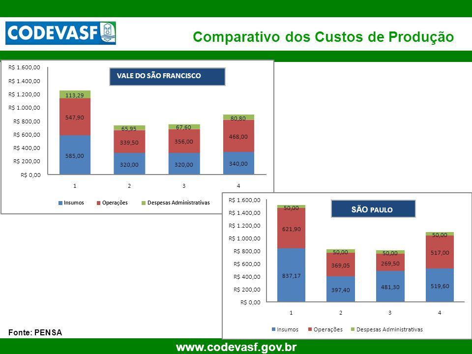 Comparativo dos Custos de Produção
