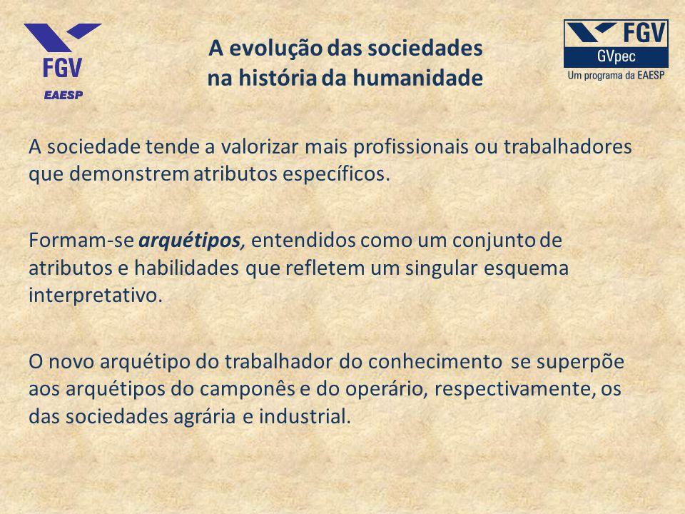 A evolução das sociedades na história da humanidade