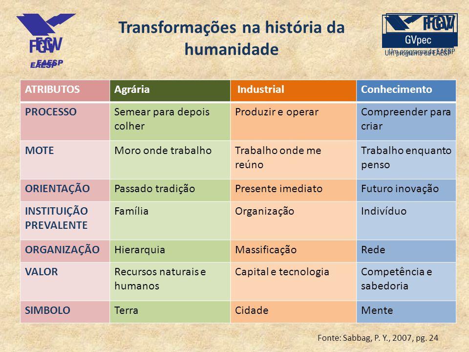 Transformações na história da humanidade