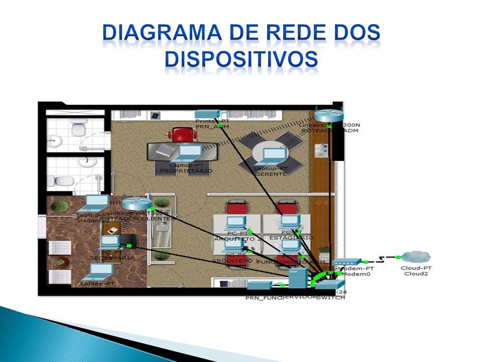 DIAGRAMA DE REDE DOS DISPOSITIVOS