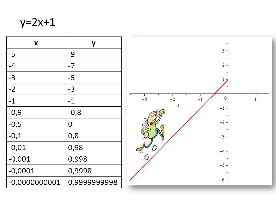 y=2x+1 x. y. -5. -9. -4. -7. -3. -2. -1. -0,9. -0,8. -0,5. -0,1. 0,8. -0,01. 0,98. -0,001.