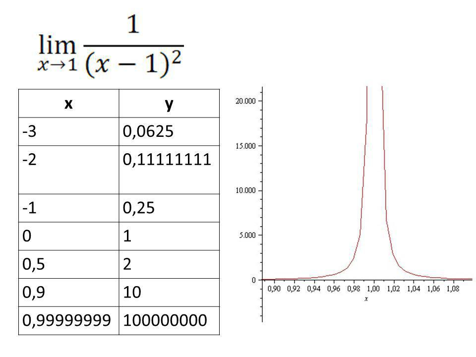 x y -3 0,0625 -2 0,11111111 -1 0,25 1 0,5 2 0,9 10 0,99999999 100000000