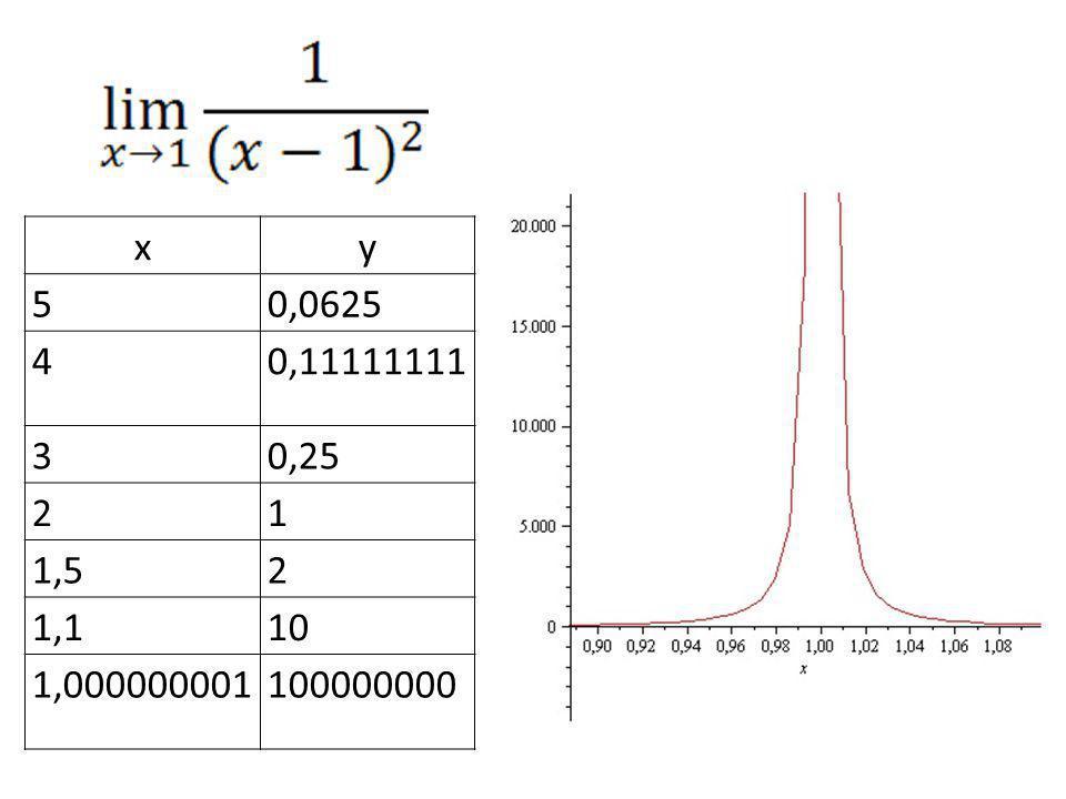 x y 5 0,0625 4 0,11111111 3 0,25 2 1 1,5 1,1 10 1,000000001 100000000