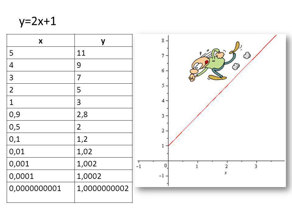 y=2x+1 x. y. 5. 11. 4. 9. 3. 7. 2. 1. 0,9. 2,8. 0,5. 0,1. 1,2. 0,01. 1,02. 0,001. 1,002.