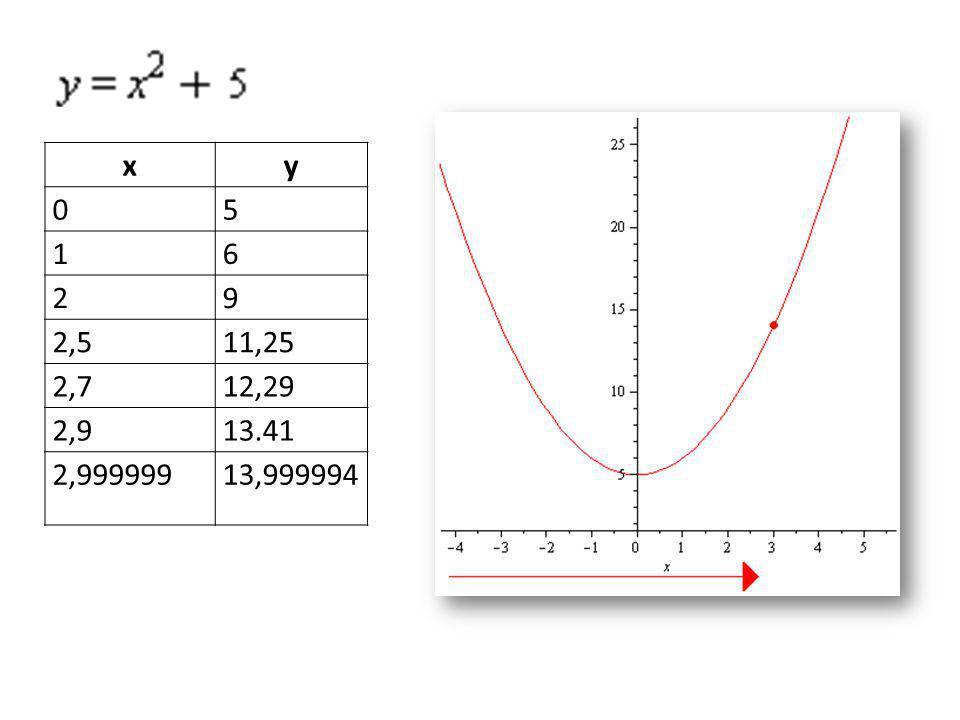 x y 5 1 6 2 9 2,5 11,25 2,7 12,29 2,9 13.41 2,999999 13,999994