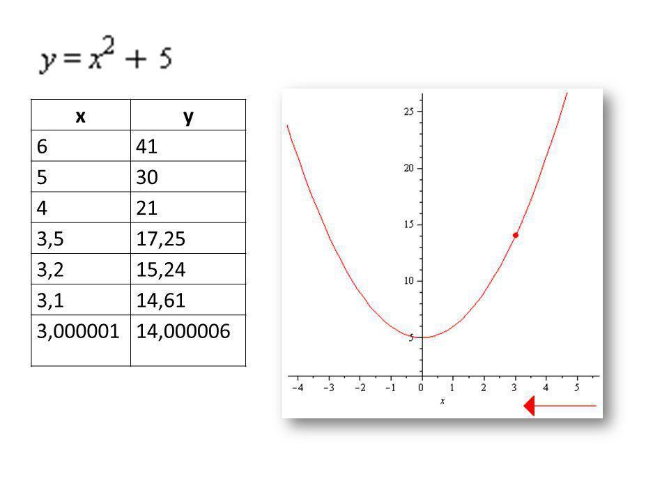 x y 6 41 5 30 4 21 3,5 17,25 3,2 15,24 3,1 14,61 3,000001 14,000006