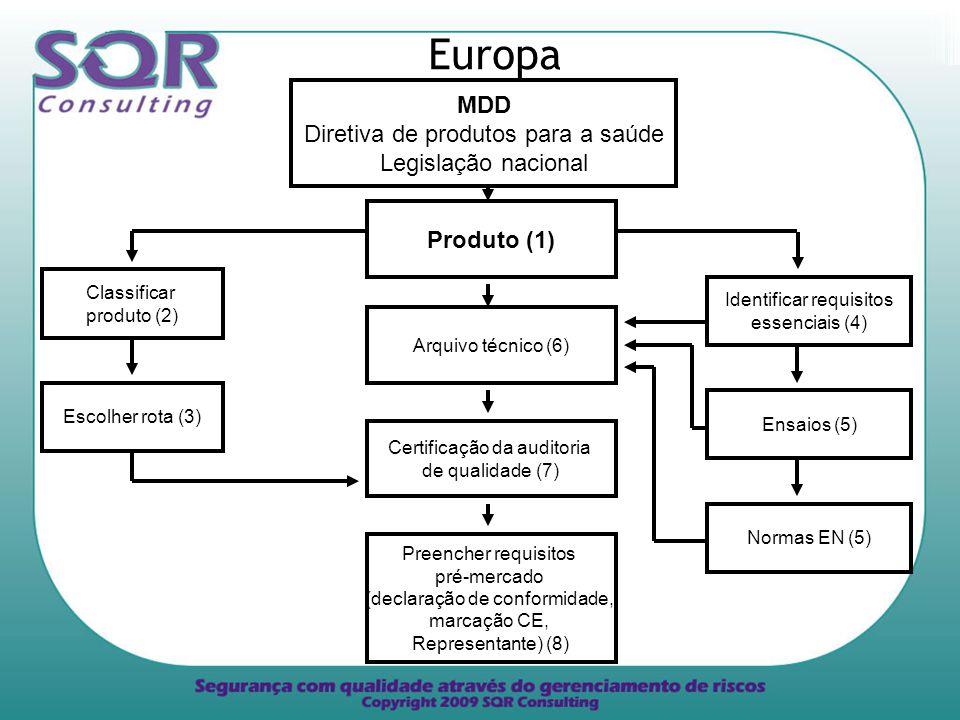 Europa MDD Diretiva de produtos para a saúde Legislação nacional