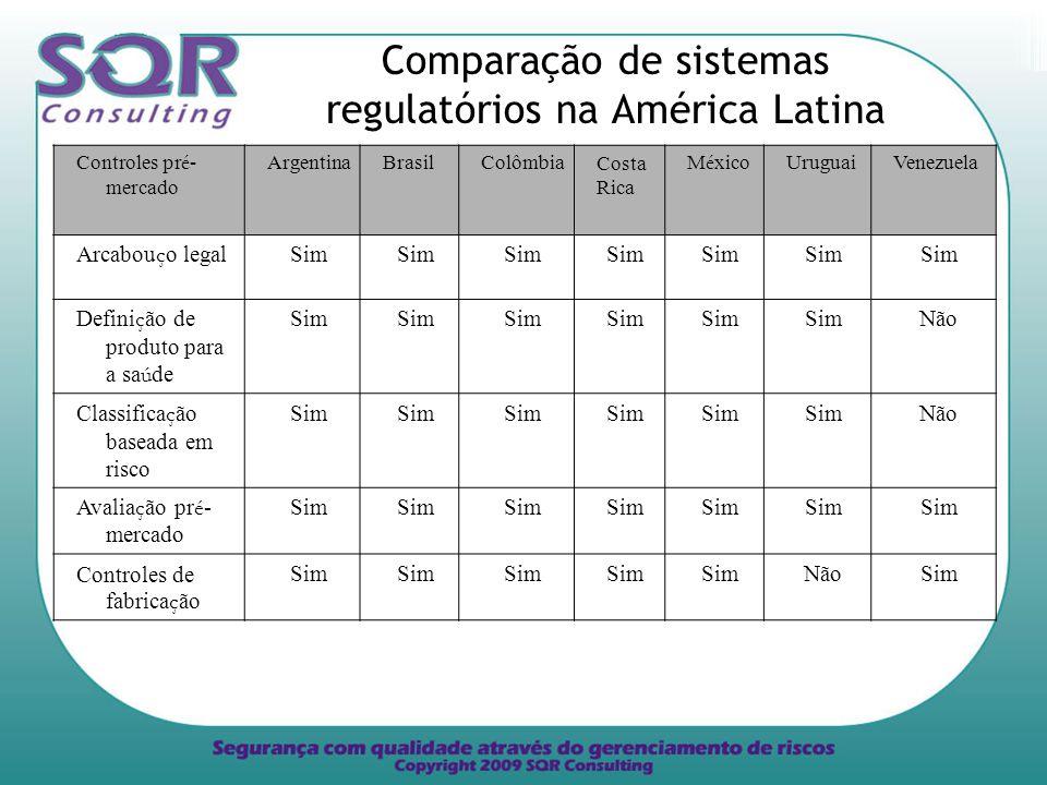 Comparação de sistemas regulatórios na América Latina
