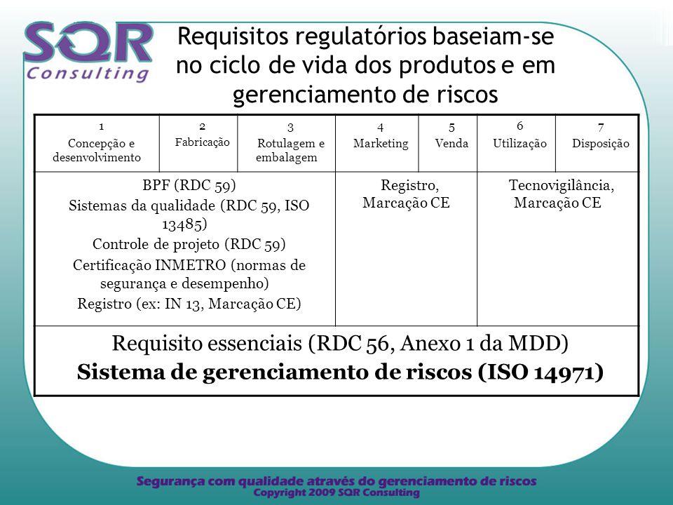 Sistema de gerenciamento de riscos (ISO 14971)