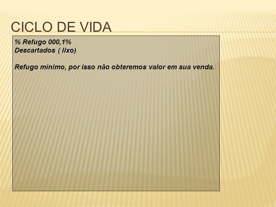 CICLO DE VIDA % Refugo 000,1% Descartados ( lixo)
