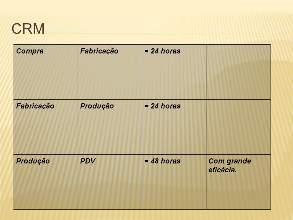 CRM Compra Fabricação = 24 horas Produção PDV = 48 horas