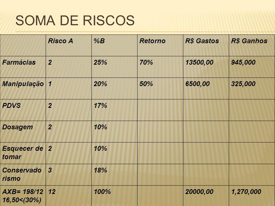 SOMA DE RISCOS Risco A %B Retorno R$ Gastos R$ Ganhos Farmácias 2 25%