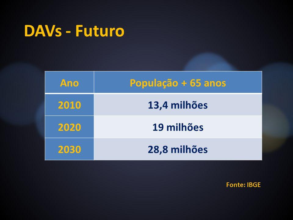 DAVs - Futuro Ano População + 65 anos 2010 13,4 milhões 2020