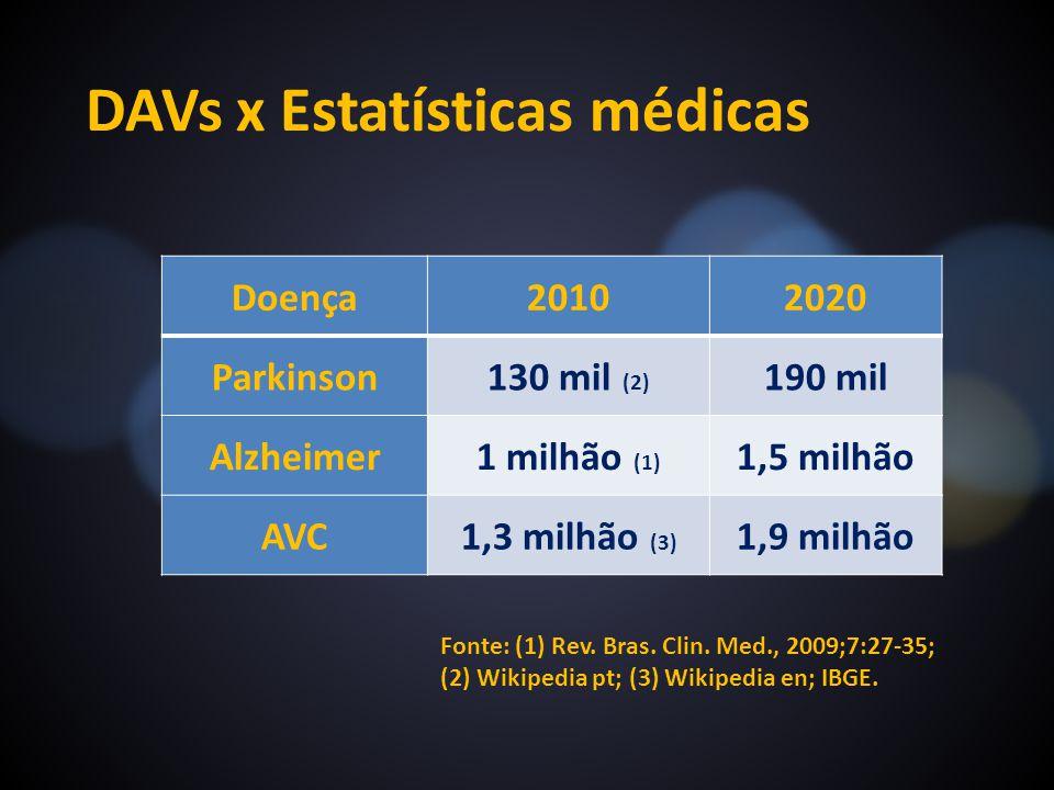 DAVs x Estatísticas médicas