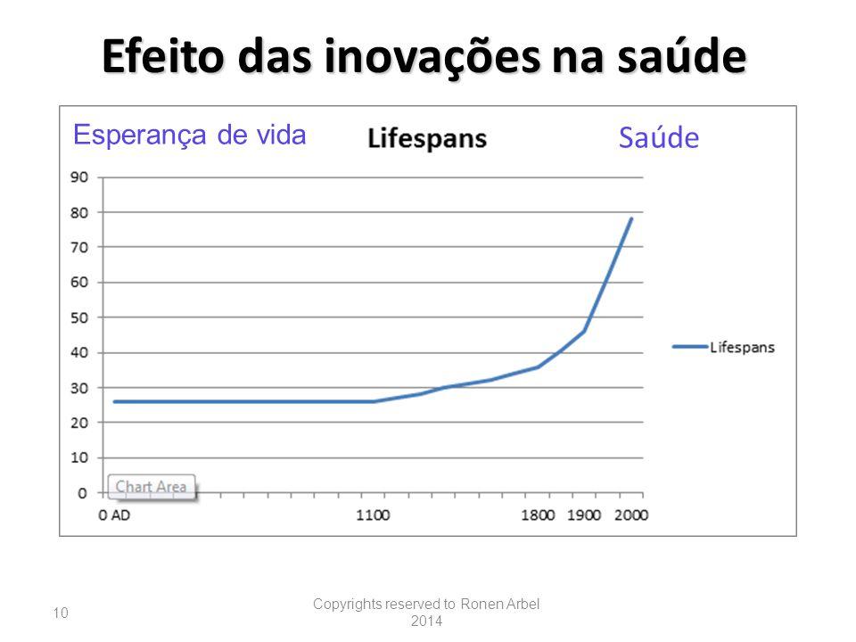 Efeito das inovações na saúde
