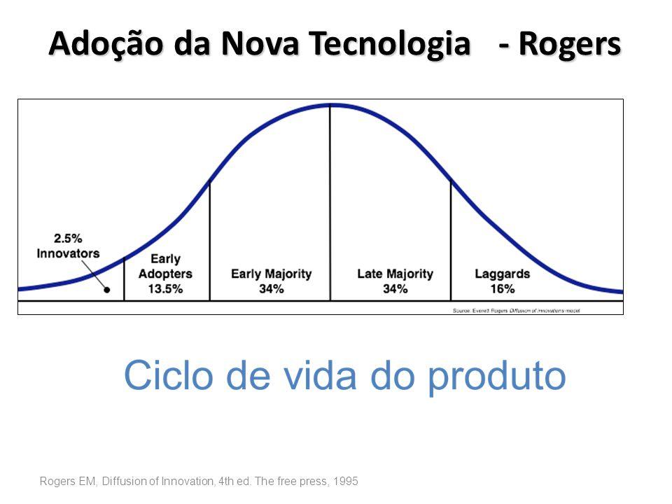 Adoção da Nova Tecnologia - Rogers