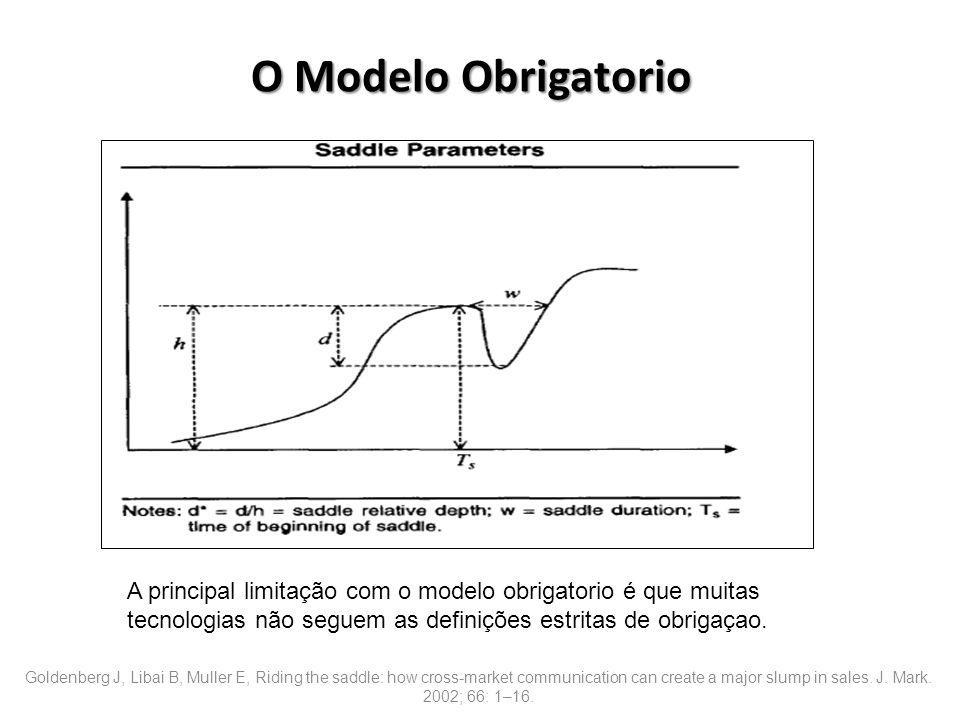 O Modelo Obrigatorio estritas מצומצם-