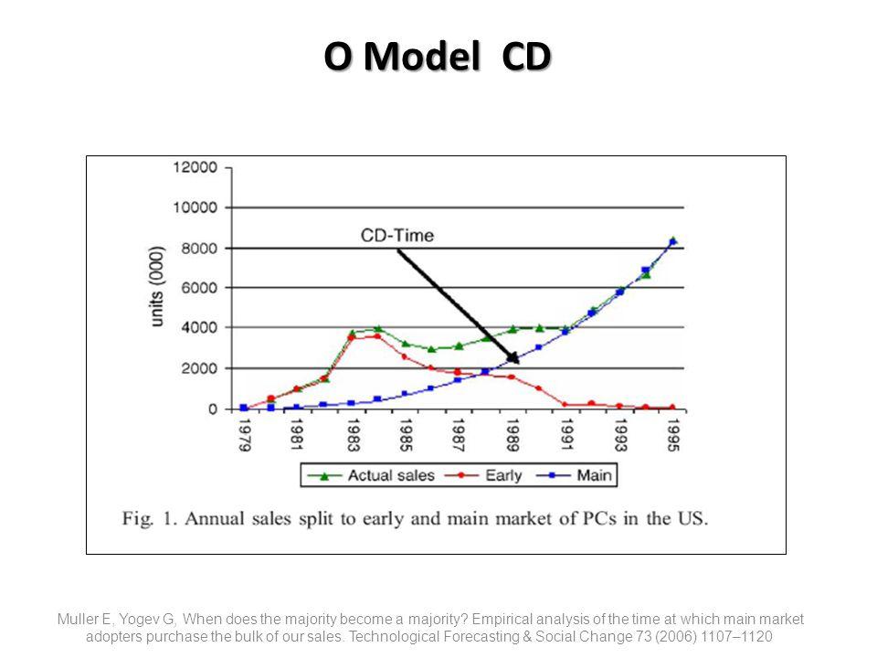 O Model CD תמחוק את המספר של הרפרנס