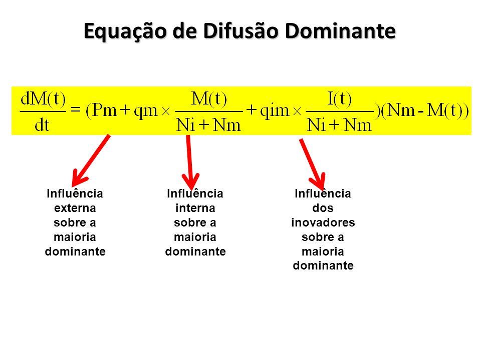 Equação de Difusão Dominante